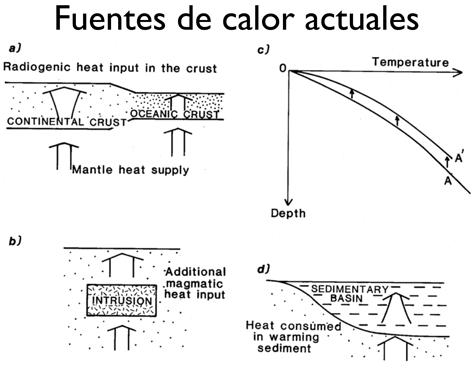 Fuentes-de-calor