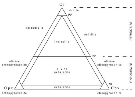 ultramafic-triangular-diagram